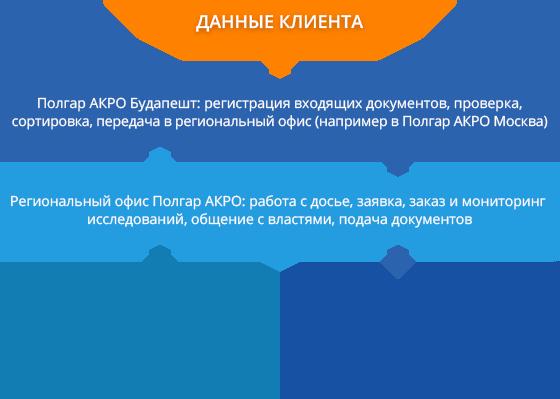 Схема регистрации